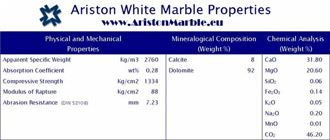 Ariston White marble properties